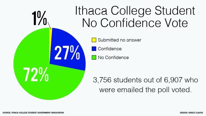 confidence graph